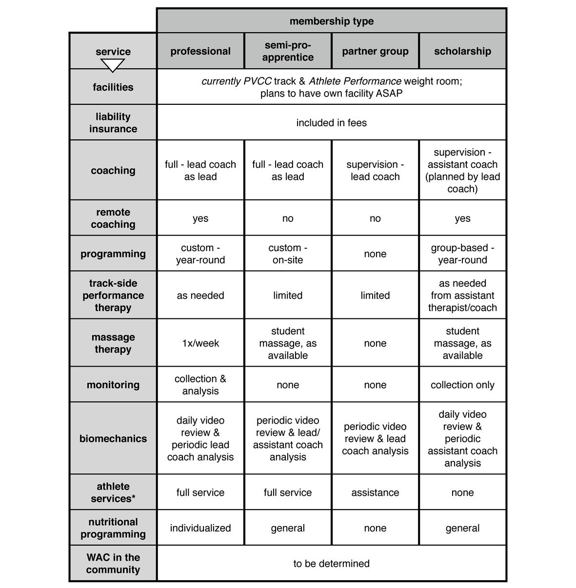 Membership-Types-1